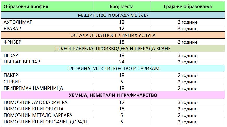 upis ucenika 2020/21